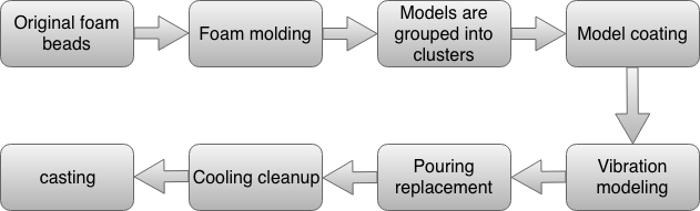 Lost foam casting process