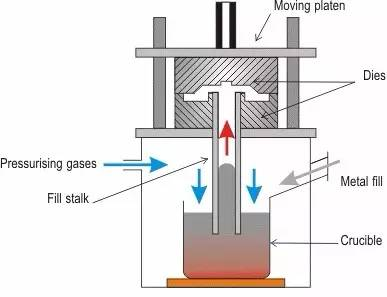 Low pressure casting process flow chart