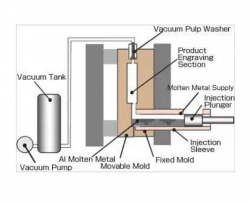 Vacuum casting process flow chart