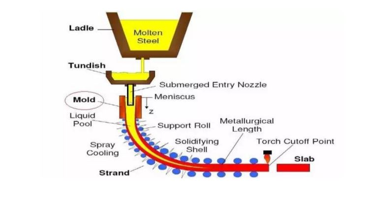 Continuous casting process flow chart