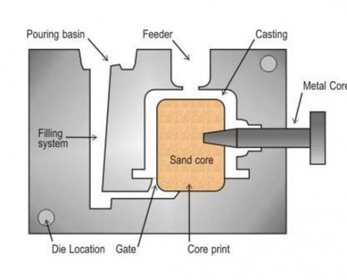 Metal casting process flow chart
